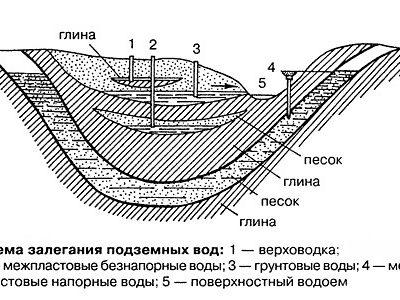 Схема залегания подземных вод.