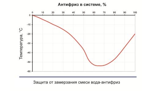 Температура защиты от  замерзания с помощью антифриза