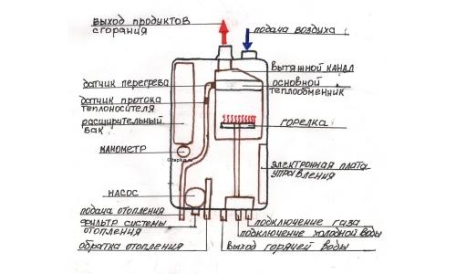 Устройство назового котла отопления