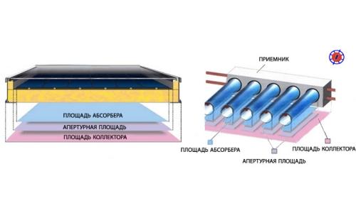 Апертура абсорбер плоского и вакуумного солнечного водонагревателя