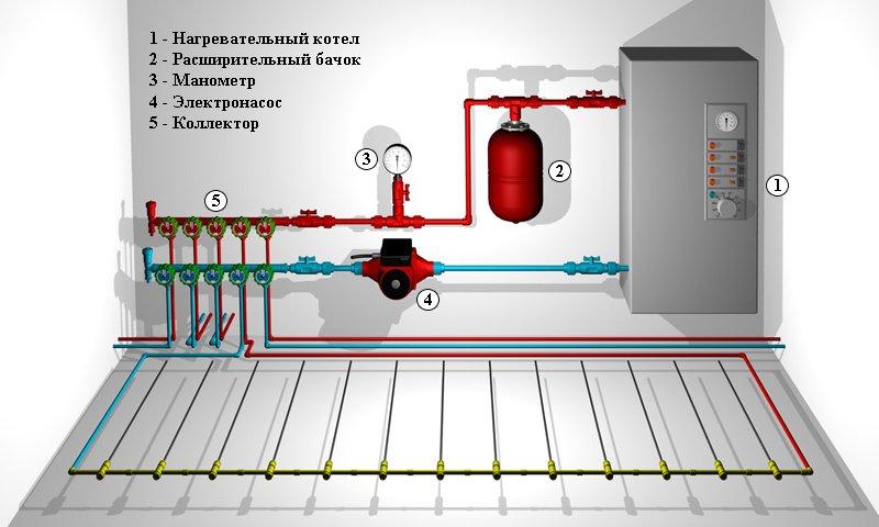 Система отопления при помощи электрического водяного котла