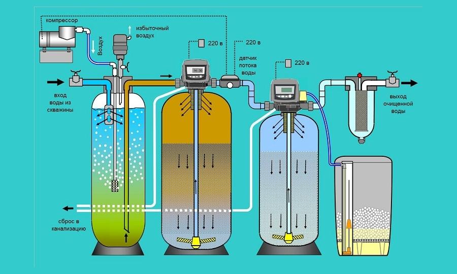 Схема обезжелезивания воды методом напорной аэрации