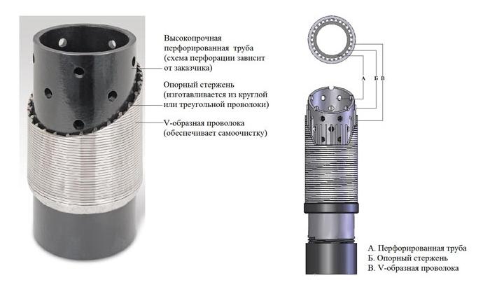 Пример устройства фильтра с перфорацией