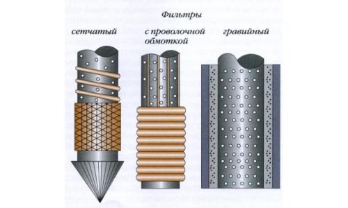 Виды фильтров для скважины