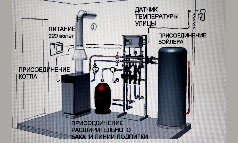 Пример устройства газовой котельной