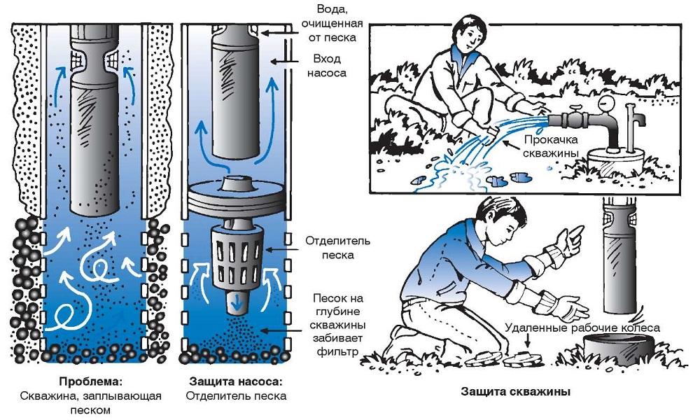 Увеличение дебита при помощи прочистки скважины от песка