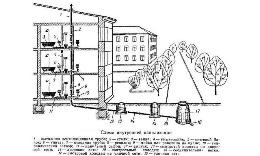 Устройство канализационной системы в многоквартирном доме