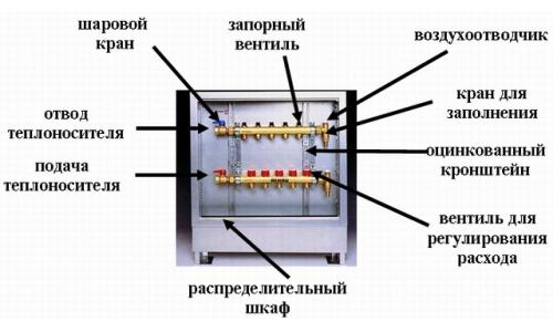 Коллектор на отопление