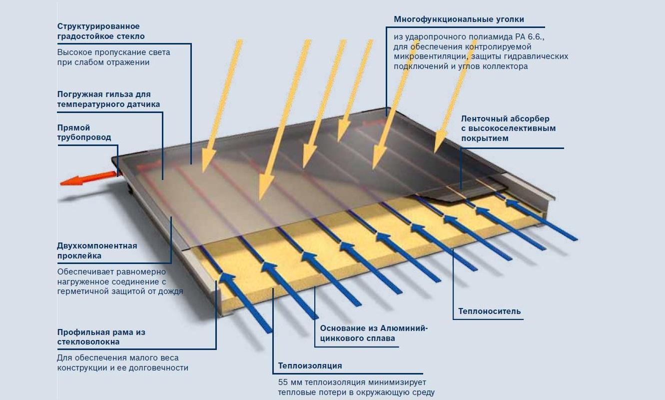 Основные части солнечного коллектора