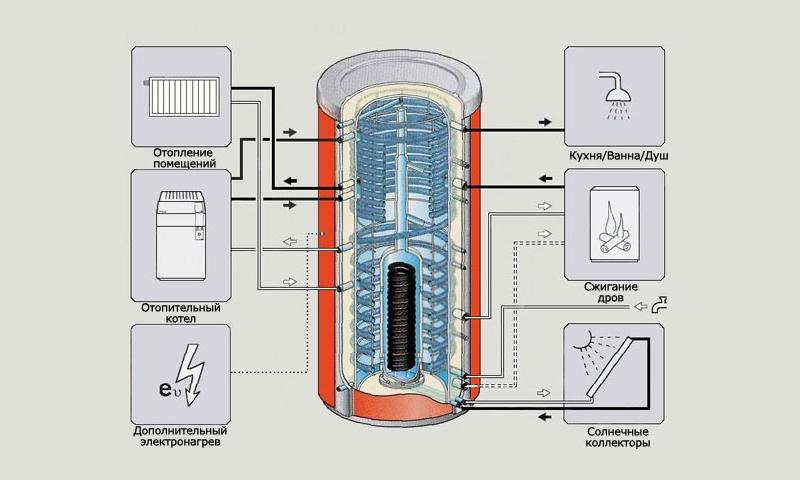 Назначение теплоаккумуляторов для котлов отопления