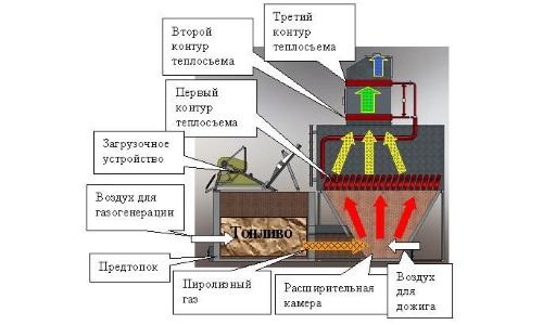 Схема котла отопления на дизельном топливе