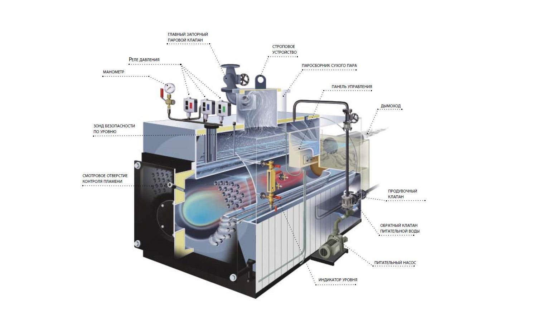 Принцип работы котла на жидком топливе