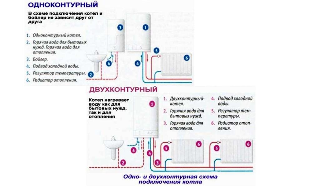 Выбор одноконтурного и двухконтурного газового котла
