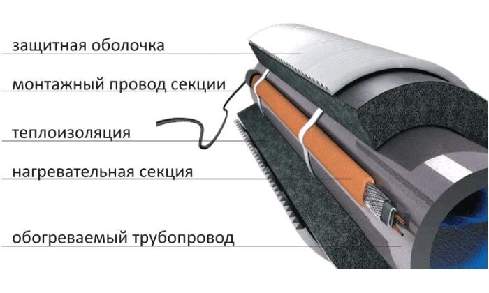 Схема обогрева трубы с установкой утеплителя