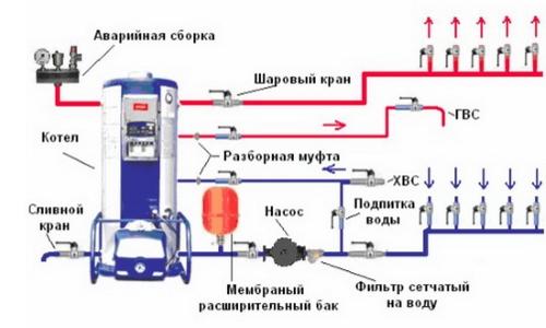 Обвязка двухконтурного котла отопления