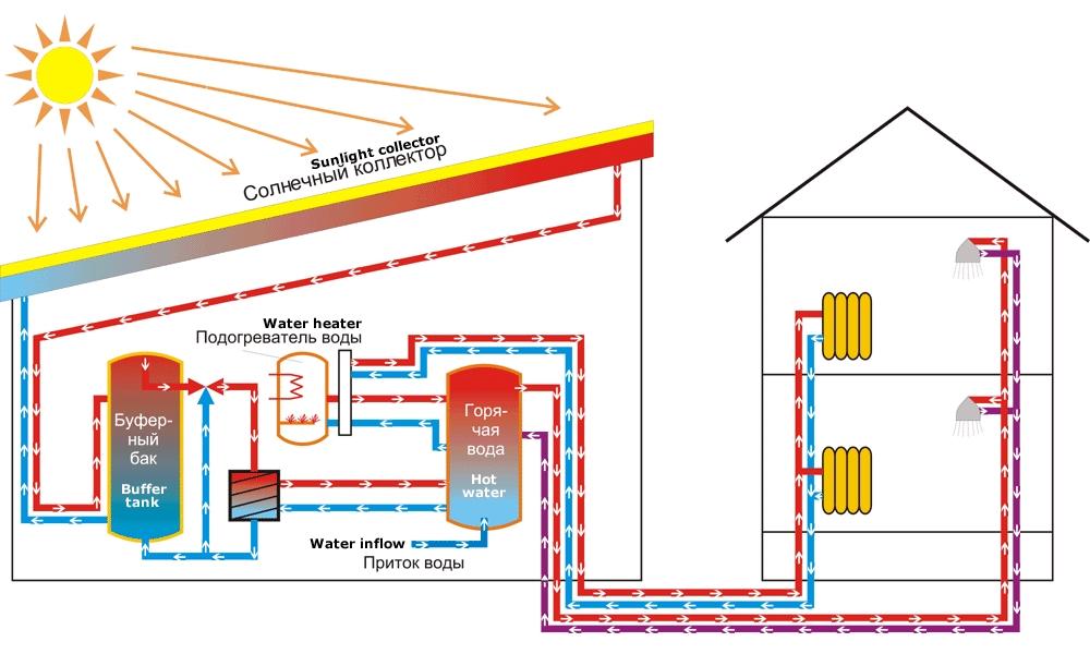 Схема отопления солнечными коллекторами