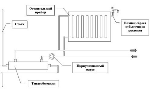 Принцип отопления дома дизельным топливом