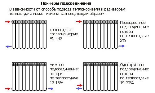 Примеры подключения батареи