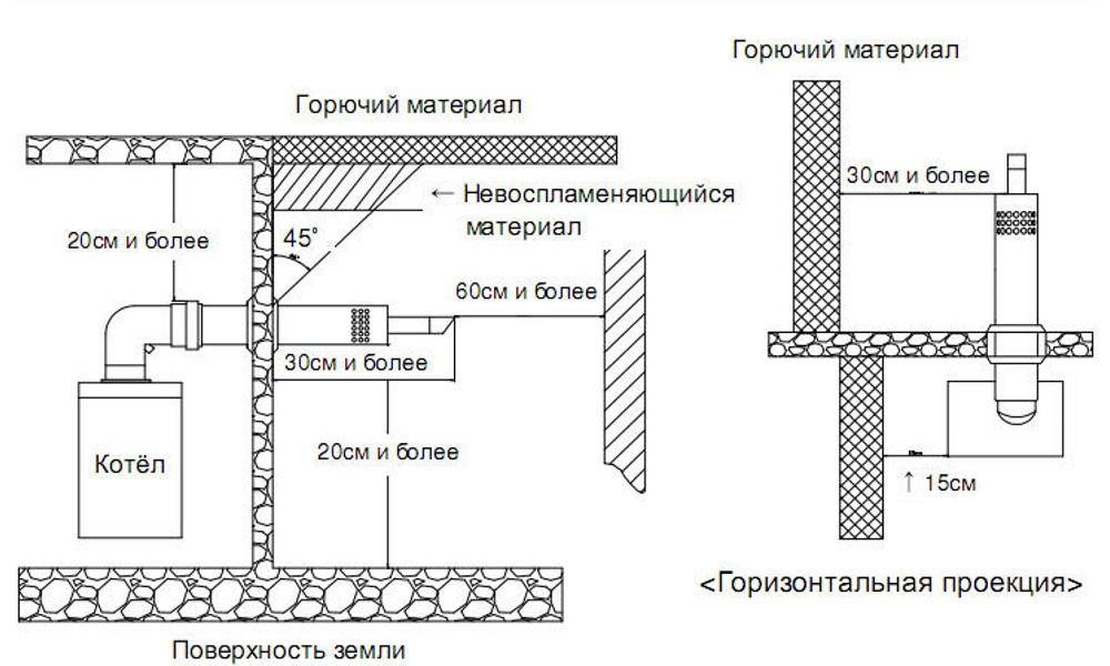 Стандартная проекция по установке котла с дымоходом