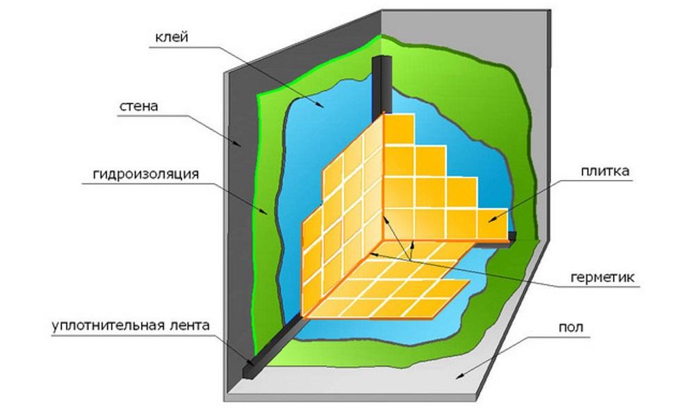 Схема проникающей гидроизоляции душа