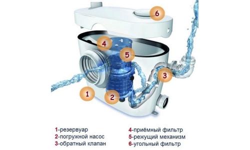 Схема фекального насоса с измельчителем