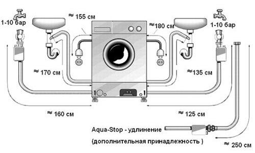 Схема подключения стиральной машинки к водопровод