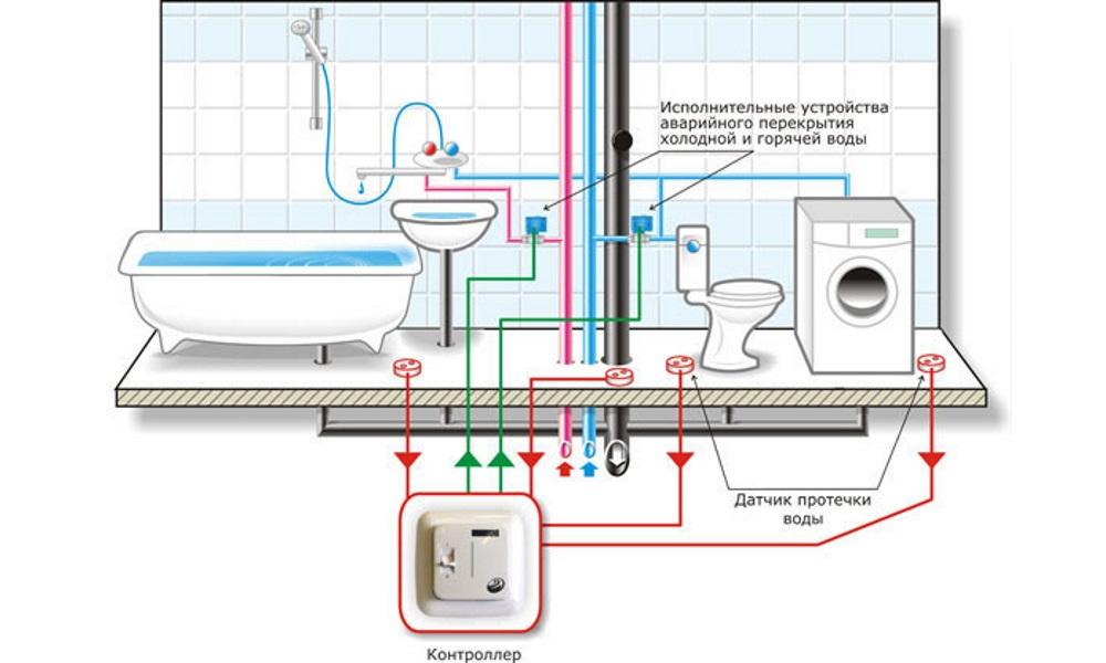 Схема-пособие по подключению стиральной машины