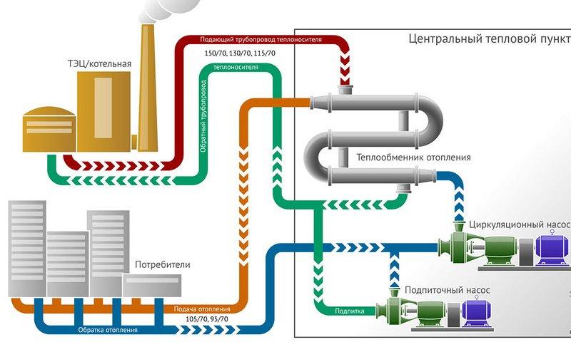 Схема системы центрального отопления