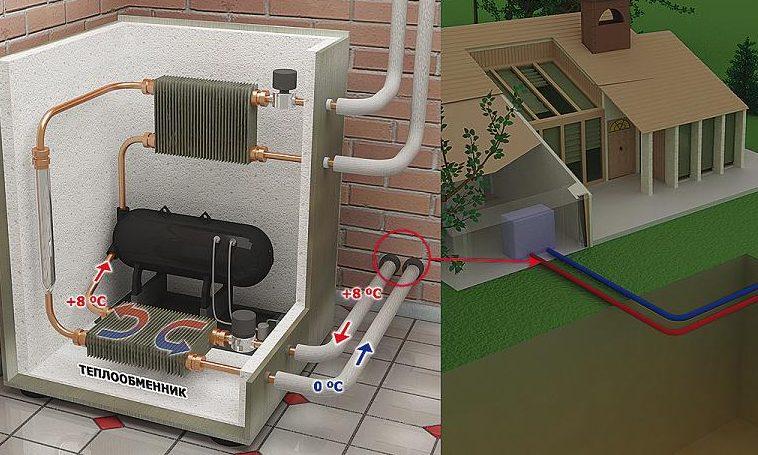 Тепловой насос в системе отопления дома