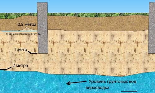 Расположение уровня грунтовых вод