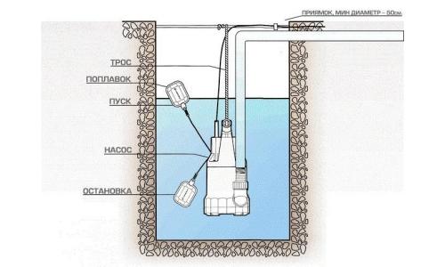 Установка фекального насоса на даче