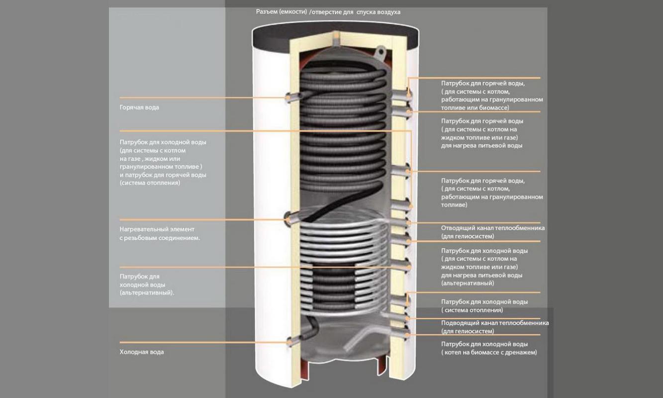 Устройство теплоаккумулятора для котлов отопления