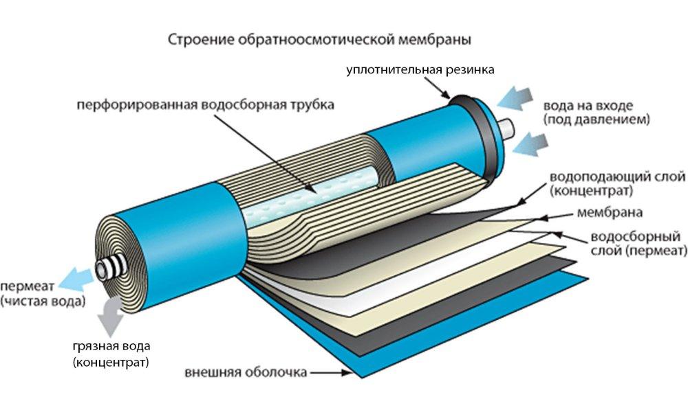 Устройство обратноосмотической мембраны