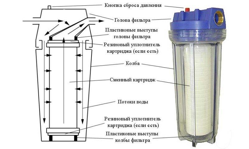 Устройство картриджного фильтра