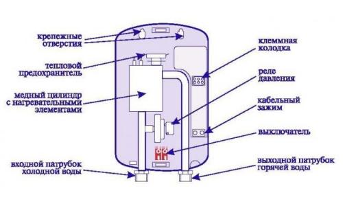 Устройство водонагревателя Thermex