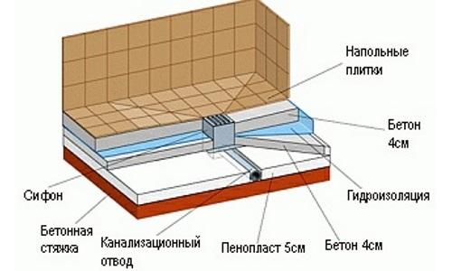 Схема устройства слива в полу