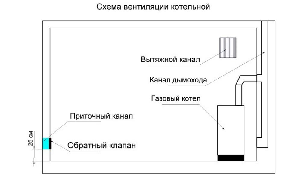 Естественная вентиляция с газовым котлом