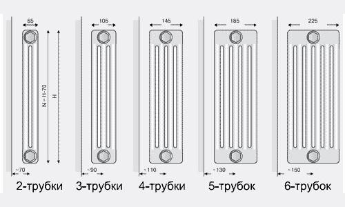 Подбор радиатора в зависимости от количества трубок