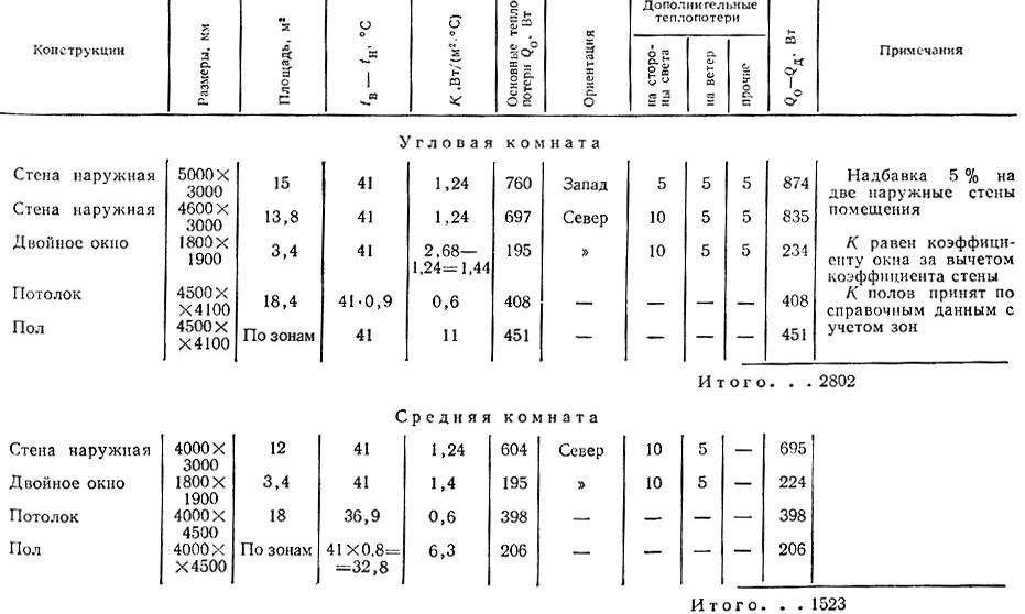 Пример раcxета теплопотерь в угловой и средней комнатах