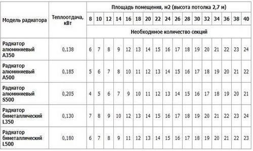 Расчет секций для радиаторов