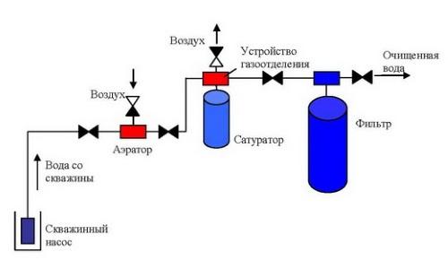 Схема установки фильтра для воды