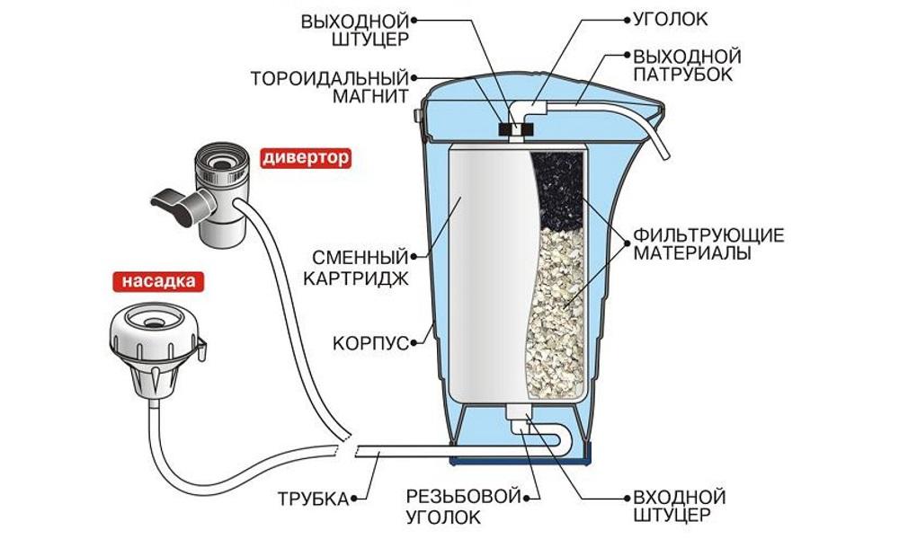 Схема бытового фильтра для очистки воды