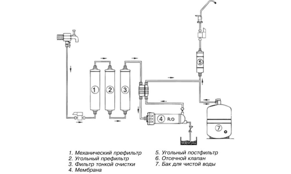 Схема очистки воды в фильтрах