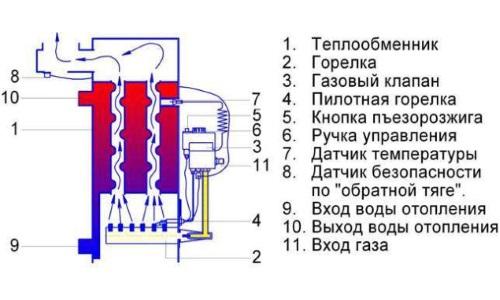 Котел газовый напольный АТОН АТМО 16 E