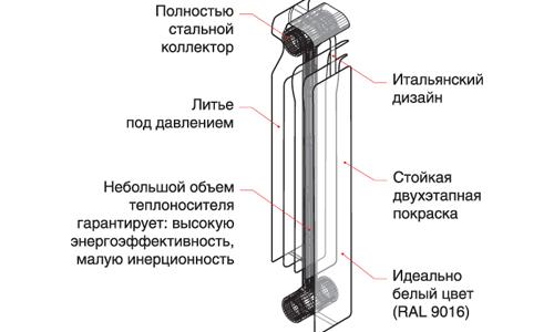 Схема секции радиатора