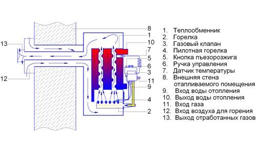 Схема установки газового котла парапетного типа