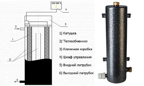 Схема устройства инверторного котла отопления