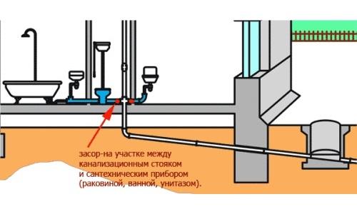 Схема засорения канализации