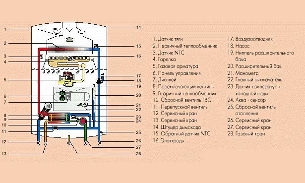 Устройство настенного газового котла
