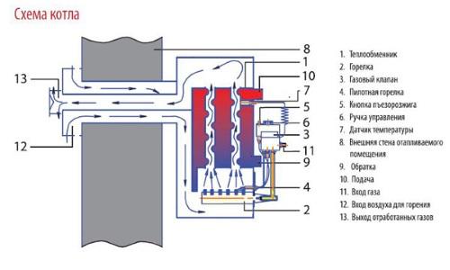 Котел газовый ATON Compact 7Е mini